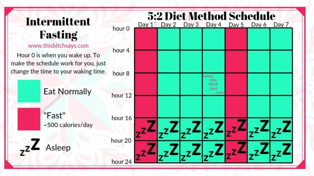 Intermittent Fasting Methods [16/8 | Eat-Stop-Eat | 5:2 ...